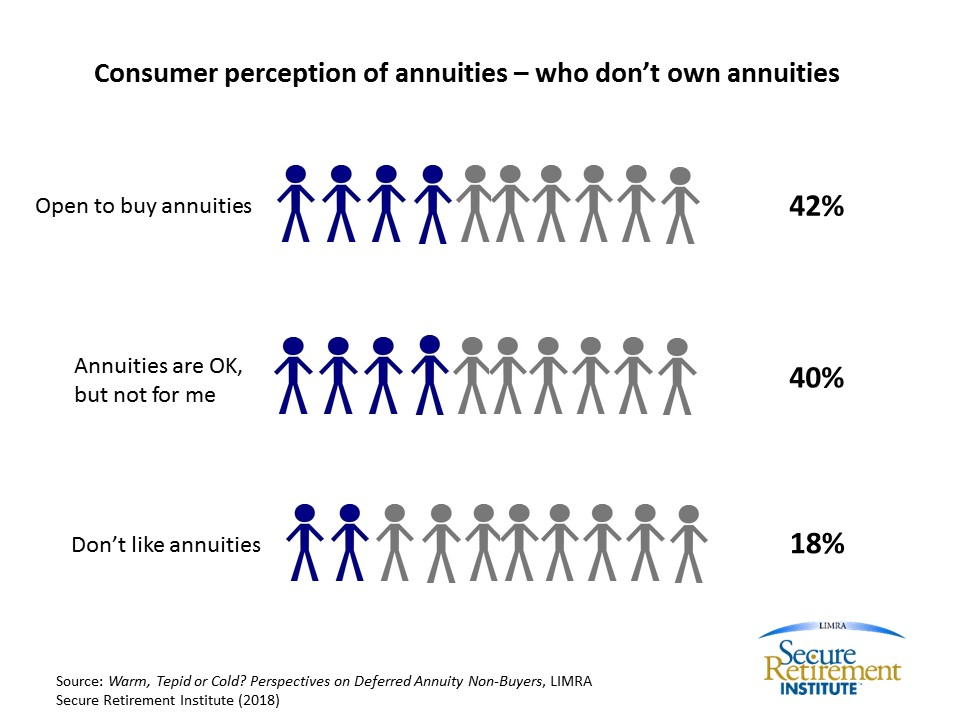 Consumer Perception of Annuities