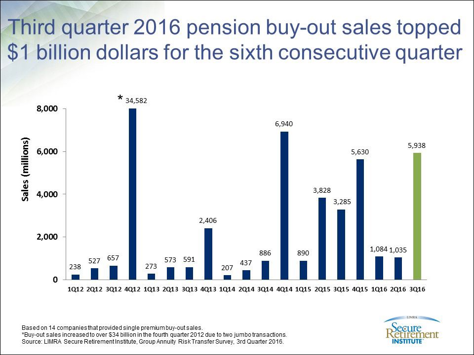 3rd Quarter Pension Buy-Out Sales