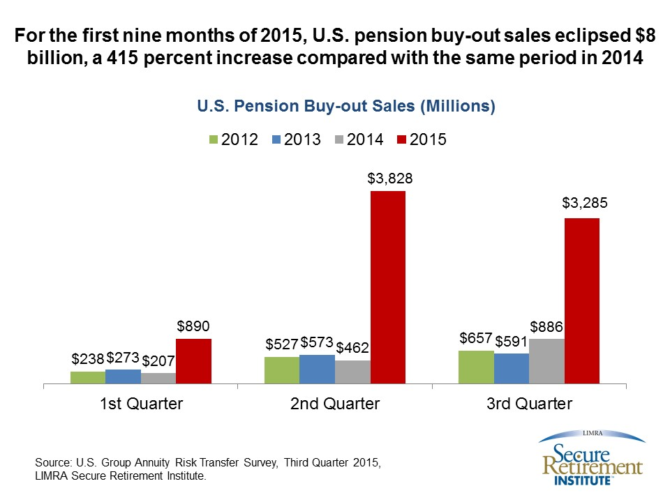 2015 3Q - Pension Buyouts