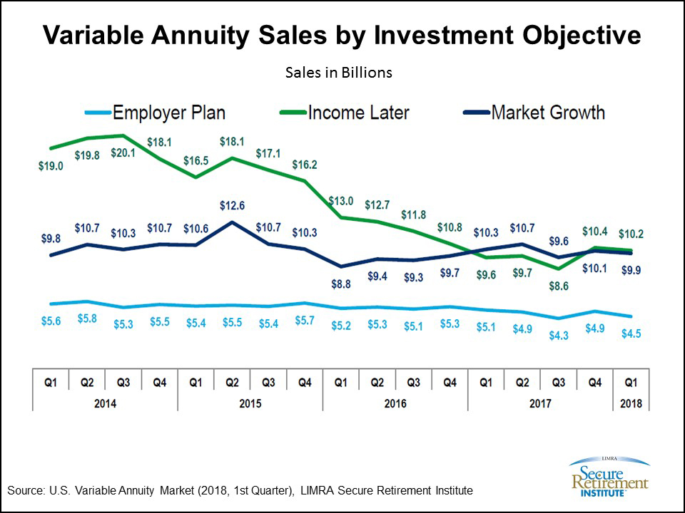 VA Sales by Investment