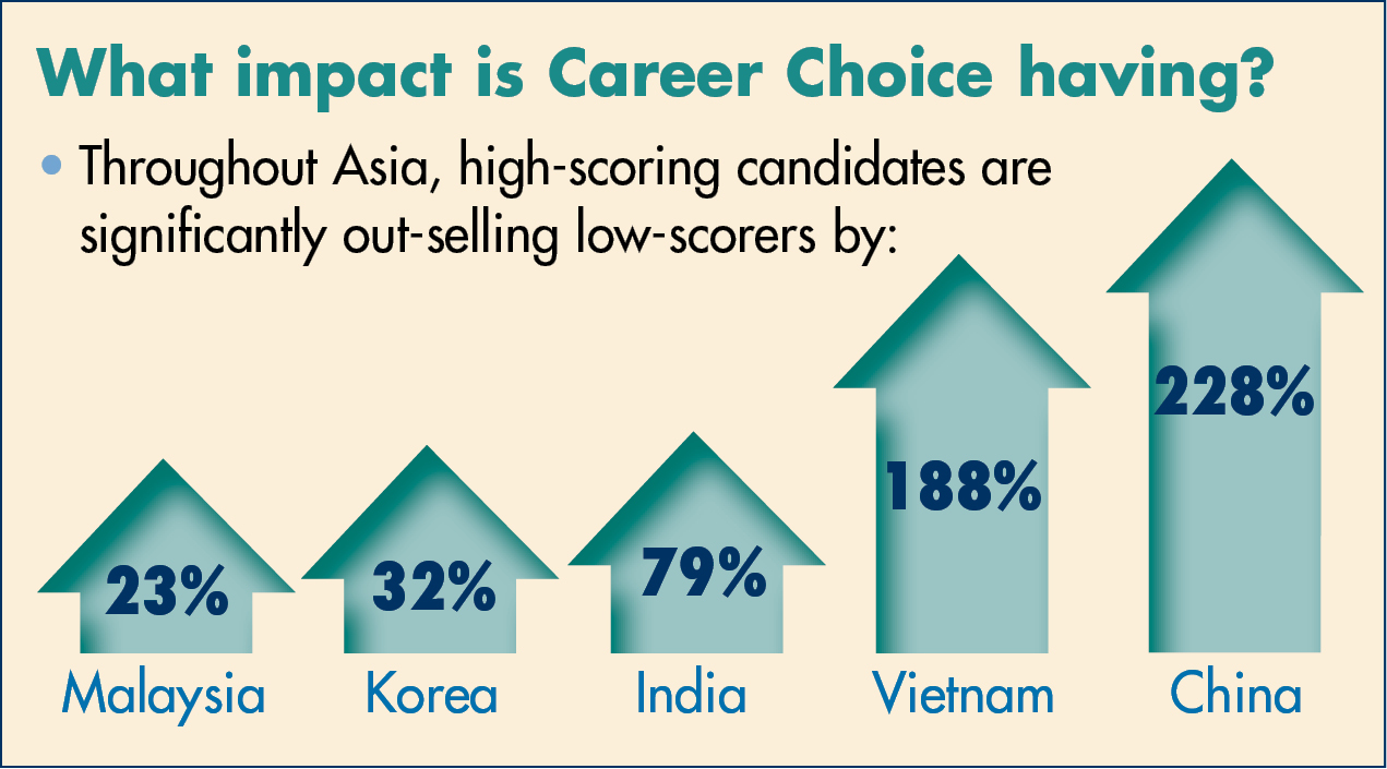 Career Choice Impact