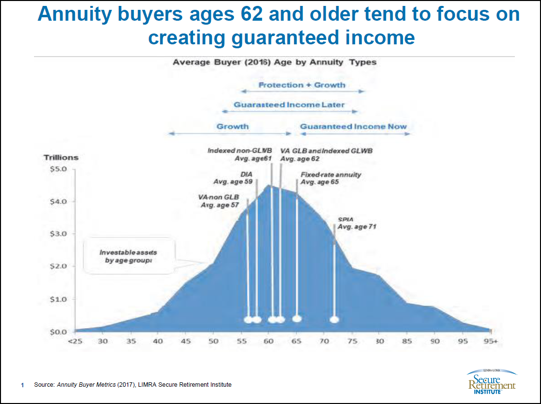 Annuity Buyers by Age