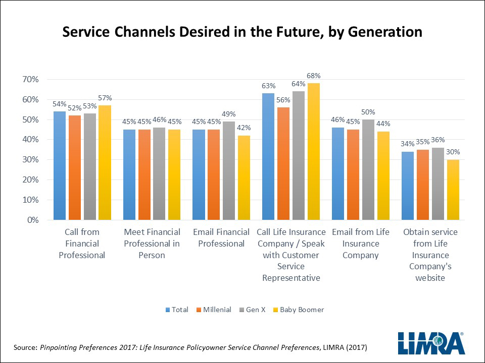 Service Channels