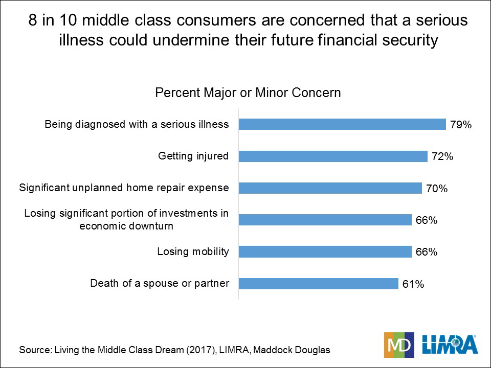 Middle Class Concerns
