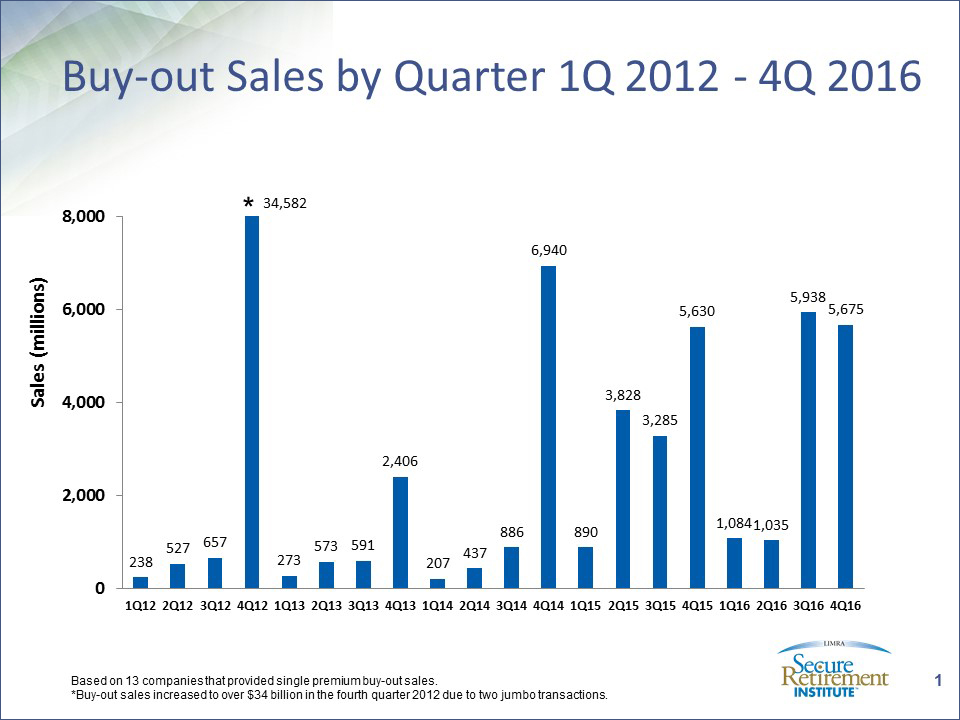 Buy-Out Sales (Fourth Quarter 2016)