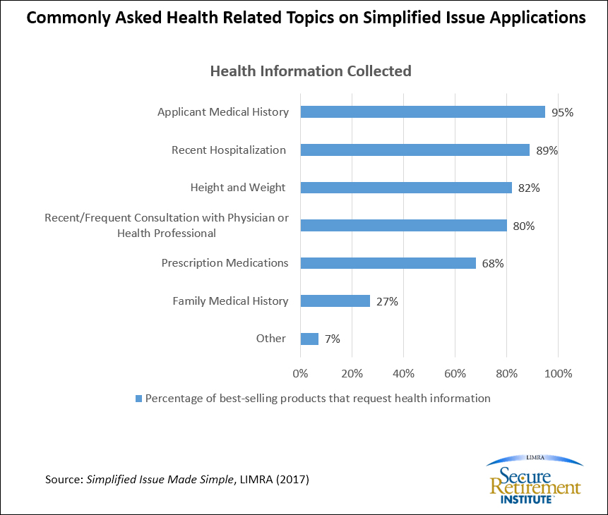 Commonly Asked Health Related Topics