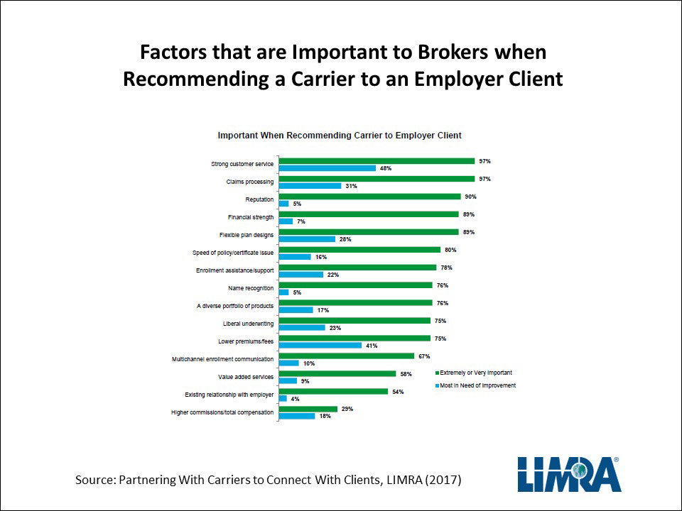 Brokers, Carriers and Clients
