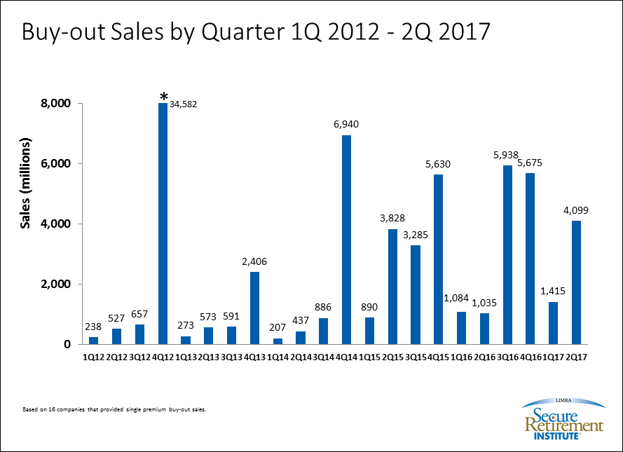 2017 2Q Buy-Out Sales