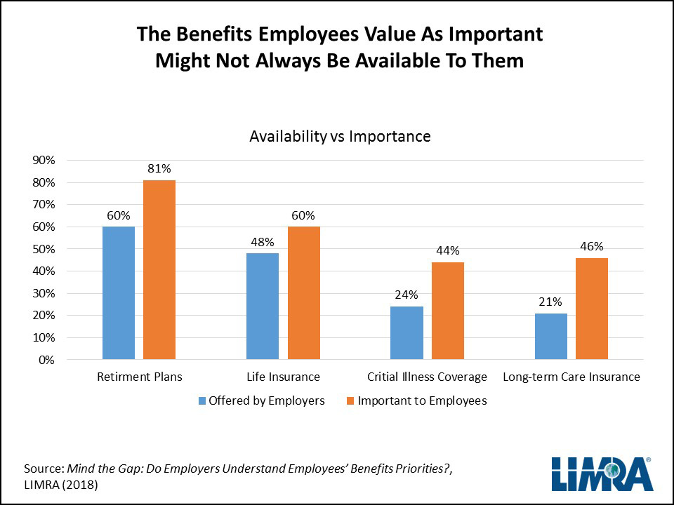 Employee Benefits - What Employees Want