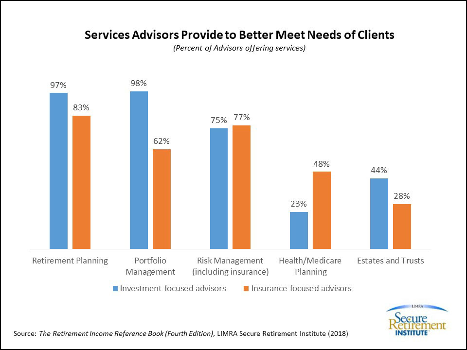 Senior Advisors Provide to Better Meet the Needs of Clients