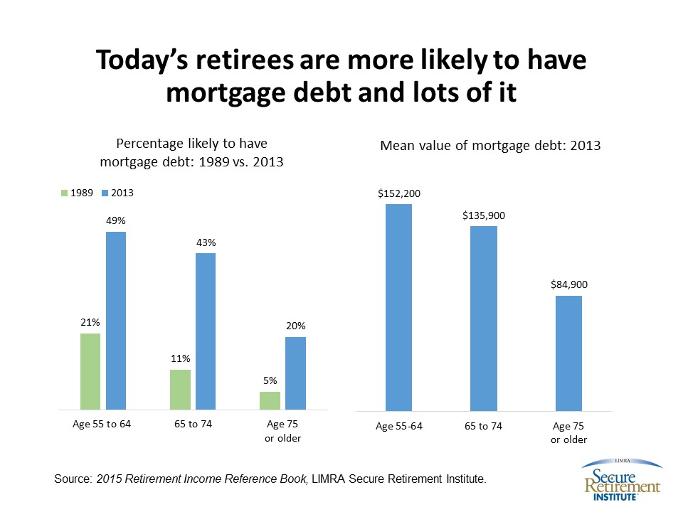 2016 - 03 -Mortgage and Retirees