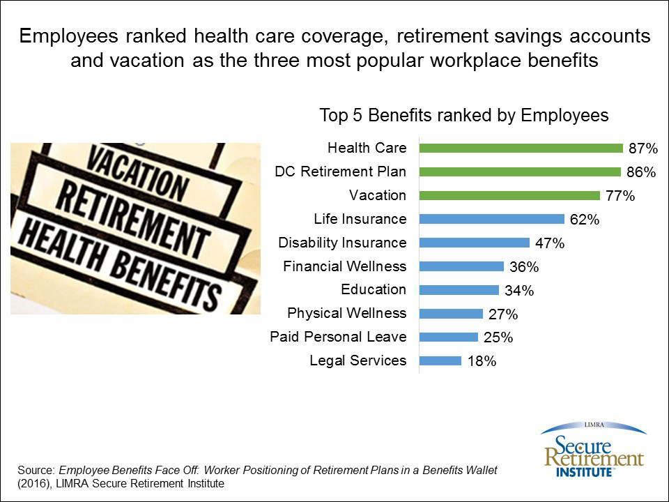 Employees Ranked Health Care Coverage...