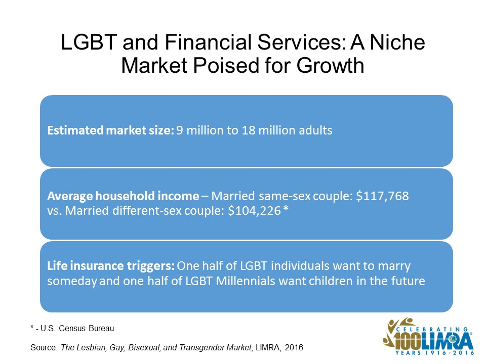 Market Potential of the LGBT Population