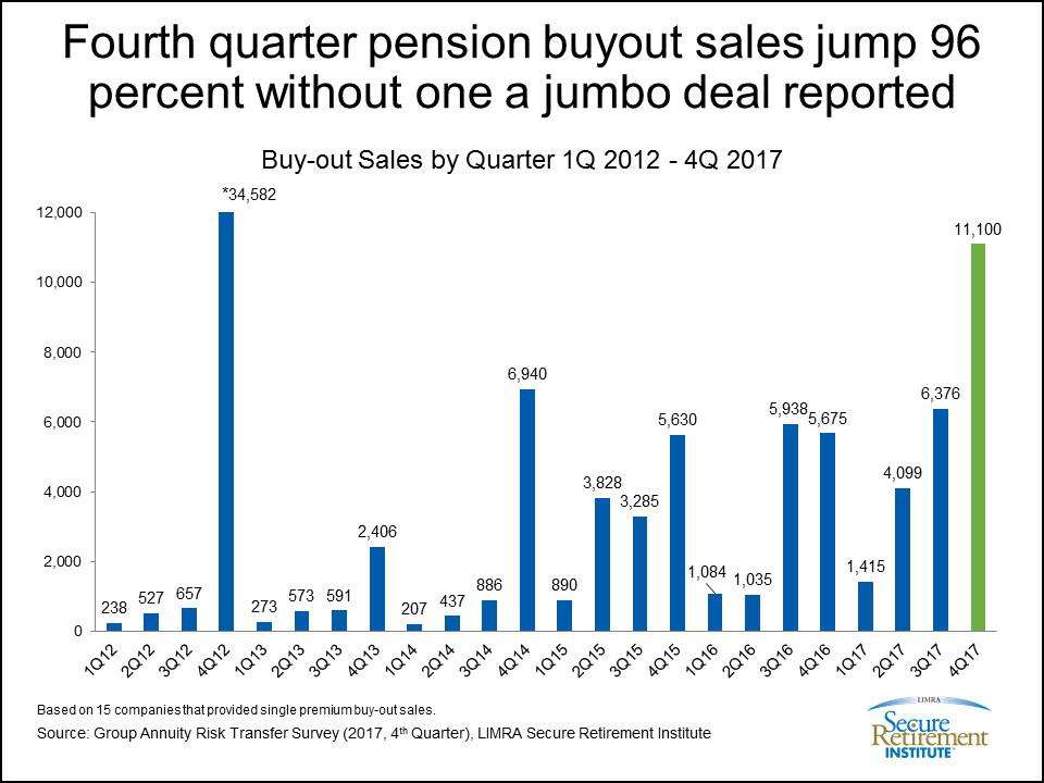 Fourth quarter pension buyout sales jump 96 percent