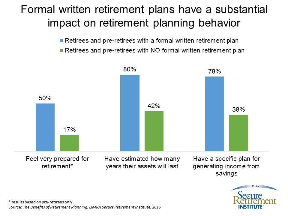 Formal Written Retirement Plans
