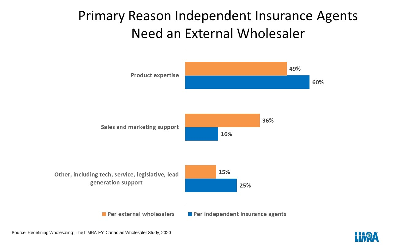 Canadian-wholesalers-chart1.jpg